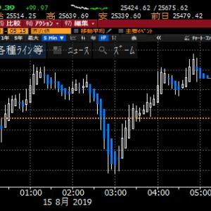 【株式】NY小反発も自律反発の域を出ず、引き続き、警戒モードで