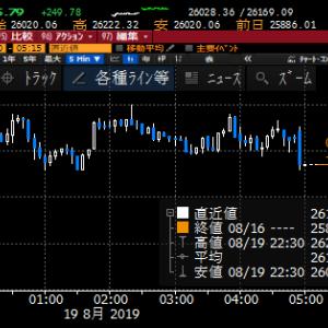 【株式】買い安心感広がりNY株は続伸も日本株の出遅れ顕著、キャッチアップの前にNY失速しなければ良いが
