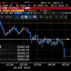 【株式】振れるNY株式市場もセンチメントは変わらず、短期リバウンド狙いを