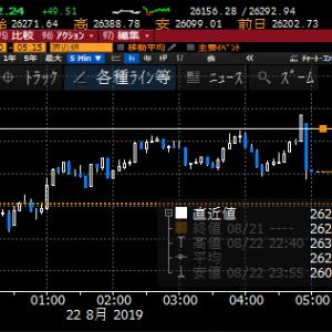 【株式】東京市場は盛り下がり継続で売りはお早め、買いはゆっくりと