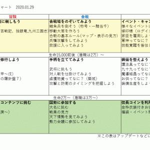 【未完】今から始める!信on遊び方チャート【2020年1月版】