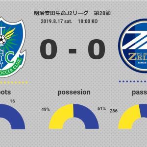 【リスクについての考え方】J2 第28節 栃木SC vs FC町田ゼルビア(△0-0)