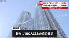 東京180人以上感染確認 1500人超に - 事件・事故掲示板|爆サイ.com関東版