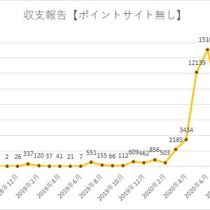 ブログアフィリエイト収支報告 23ヶ月目の収入を公開!2020年8月