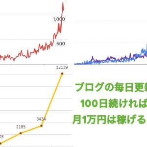 ブログの毎日更新を100日続ければ月1万円は稼げる!実例も併せて紹介