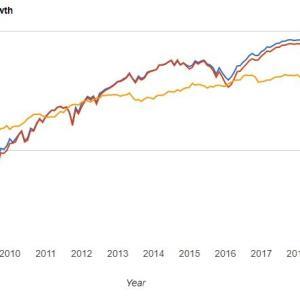 ハイイールド社債(HYG・JNK)には原油リスクが常にある
