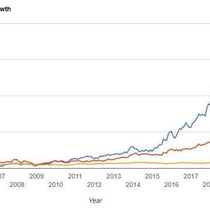 アマゾンやグーグルに投資しないことは逆に難しい