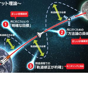 ロケット理論③~軌道修正の仕組み