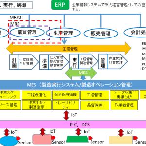 製造業以外の方に説明するERP,MRP,MES、IoT (運営管理)