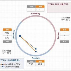 塾長のTOEIC勉強レポート(&試験結果)
