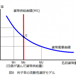 経済学入門B 第5講・第6講(①長期モデル・貨幣と貨幣需要②貨幣市場の均衡と政策効果)