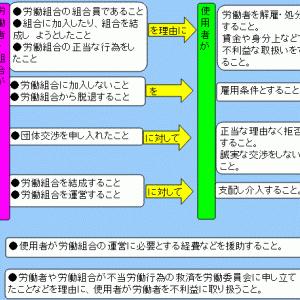 労使関係論Ⅰ(第9講 不当労働行為 第10講 労働組合と紛争解決)