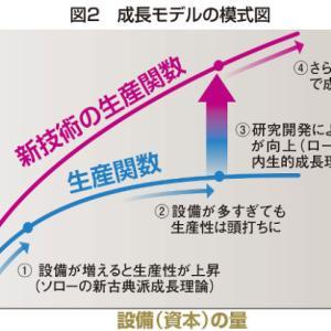 経済学入門B(第11・12・13講 経済成長理論)
