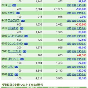 日経平均株価、126円安。(2020年6月17日の市況と保有株の状況)