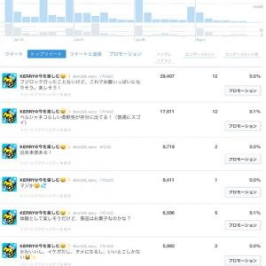 Twitter imp 約30,000件に急上昇