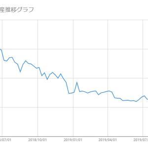 【日本株-2019/10/18】保有株(メタップス)の損益状況報告