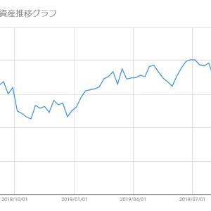 【米国株-2019/10/18】保有株(SFIX/SPLK)の損益状況報告