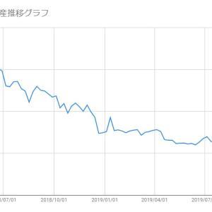 【日本株-2019/10/25】保有株(メタップス)の損益状況報告