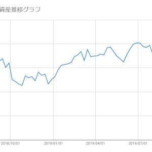 【米国株-2019/10/25】保有株(SFIX/SPLK)の損益状況報告