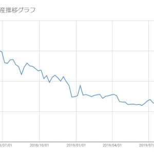 【日本株-2019/11/01】保有株(メタップス)の損益状況報告