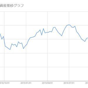 【米国株-2019/11/01】保有株(SFIX/SPLK)の損益状況報告