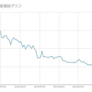 【日本株-2019/11/08】保有株(メタップス)の損益状況報告