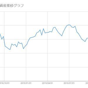 【米国株-2019/11/08】保有株(SFIX/SPLK)の損益状況報告