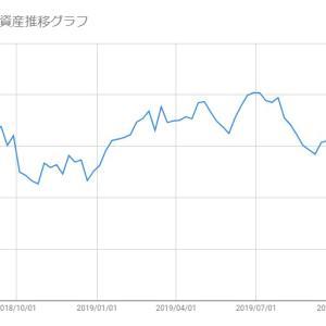 【米国株-2019/12/13】保有株(SFIX/SPLK)の損益状況報告