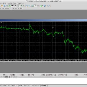 MT4 通貨ペアチャートの出し方