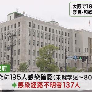 【速報】大阪府、新たに195人感染 過去3番目 1日 ★2  [ばーど★]