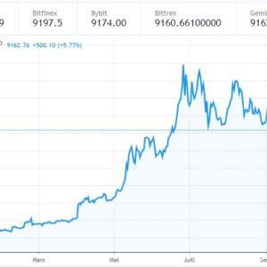 バブル、BTCが大幅な上昇です