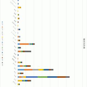 島牧村の9年分の海アメマス釣果データを集計した。