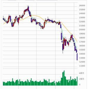 【悲報】JR東海の株価下落が止まらない!昨年から半値になっている件