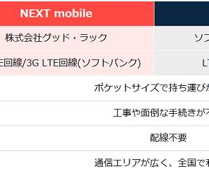 ネクストモバイルNEXT mobileの評判 速度制限なし・地方もOKのメリット・使用者の口コミから分かったデメリット