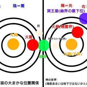 様々な文献に共通する世界の基本構造。