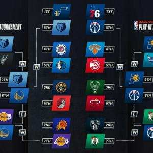NBAプレイオフ2021始まりました。優勝予想はネッツ!