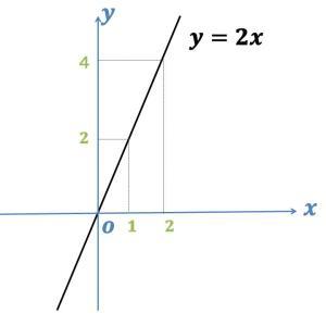 直線の傾きとは(受験数学の基礎)
