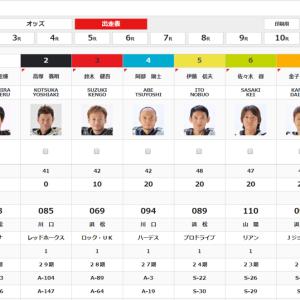 浜松オートレース第5回チャリロト杯優勝戦2月18日予想印