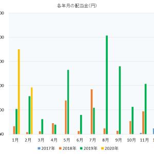 2020年2月 投資歴2年5か月のサラリーマン 株売買記録と配当金受取記録公開
