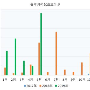 配当金,単月で初めて1万円を超えたよ! 2019年5月 投資歴1年8か月のサラリーマン 株売買記録と配当金受取記録公開