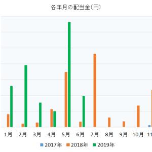 2019年6月 投資歴1年9か月のサラリーマン 株売買記録と配当金受取記録公開