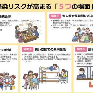 首相官邸(災害・危機管理情報) 新たな感染リスクか高まる「5つの場面」を発表