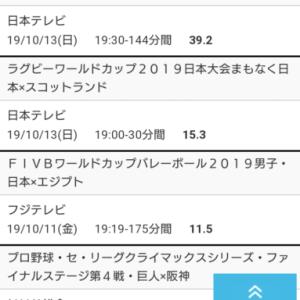 日シリ第3戦 視聴率9・7%
