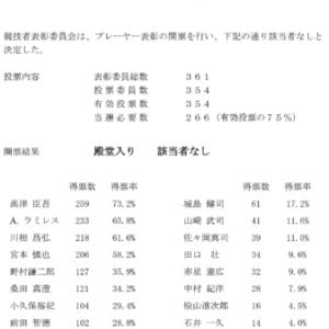 石井一久さん、殿堂投票14票獲得