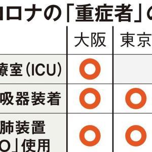 コロナ「重症者」の基準、国と東京都で違っていた…