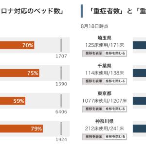 東京都すでに「医療崩壊」重症者対応ベッド 90%埋まっている