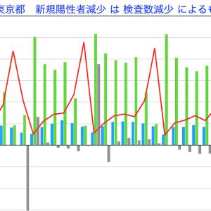 東京のコロナ新規陽性者の減少は検査数の減少によるもの?