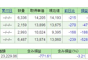 運用成績【2015年12月】
