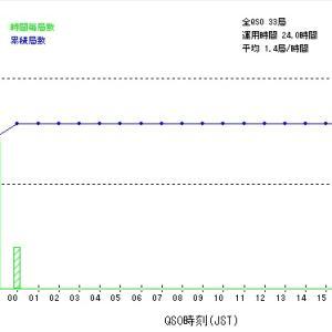 憧れの1.9MHzでの初運用(4) ~ KCJトップバンドコンテスト