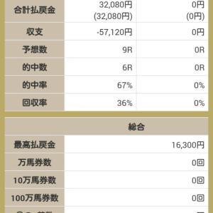 8月2週 ネット競馬予想大会 今週の俺プロ結果!